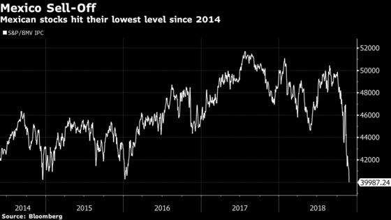Mexican Stocks Hit Lowest Since 2015 as AMLO Fears Resurface