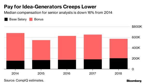 Hedge Fund Dream Job Is Vanishing