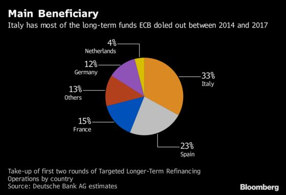 What Draghi Could Do If the Euro-Area Economic Slowdown Deepens