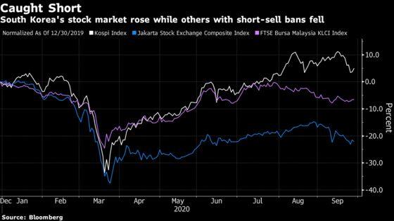 Retail Traders Love Korea Market Where Shorts Aren't Allowed