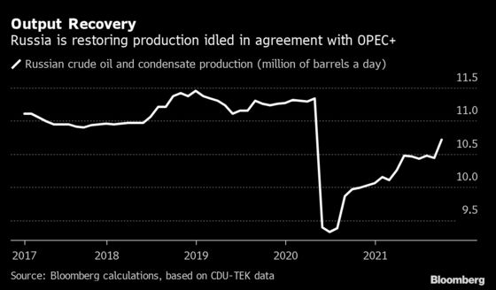 Russian September Oil Production Jumps Most in 13 Months