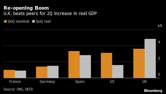 U.K. Economy Sees Faster Growth in June as Lockdown Eases