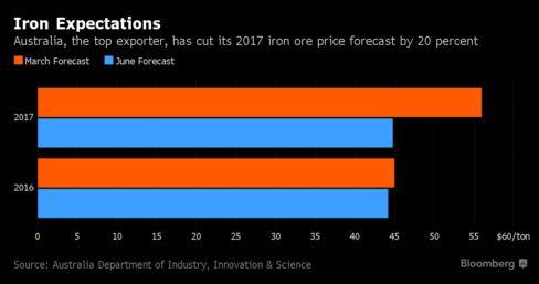 Australia cuts 2016, 2017 iron ore price forecasts