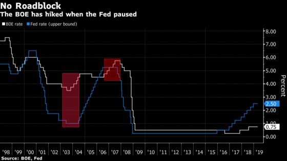 Fed Interest Rate Pause Isn't a Roadblock to BOE Action