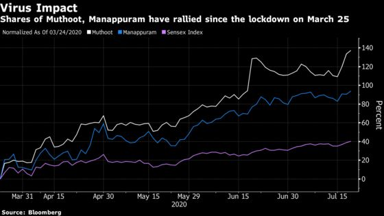 India's Banks Are Racing to Lend Against a $1.5 Trillion Hoard of Gold
