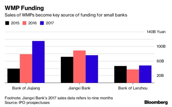 Shrinking Valuations Cast Shadow Over Smaller Chinese Bank IPOs
