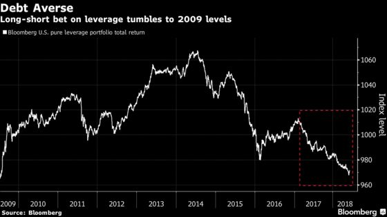 Leverage Angst Worse Than '08 Grips Stocks, Ignored by Bonds