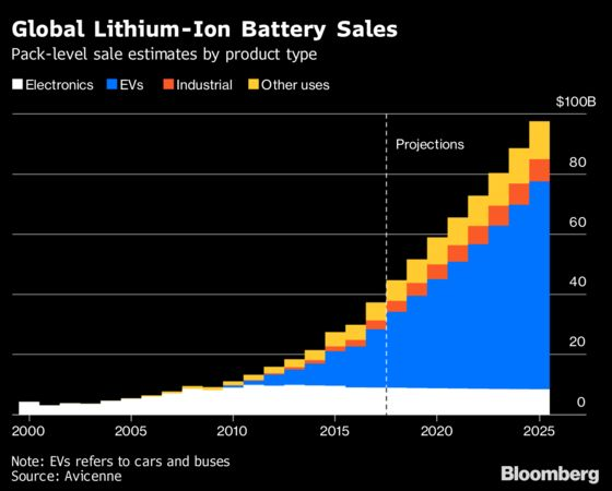 How Batteries Went From Primitive Power to Global Domination