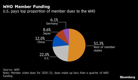 Trump Halts U.S. Payments to WHO, Citing Reliance on China