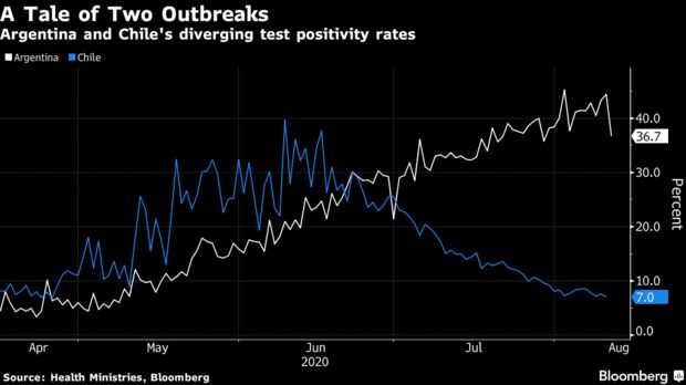 Tasas divergentes de positividad en las pruebas de Argentina y Chile