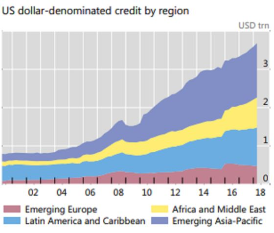 Emerging Market Dollar-Credit Binge Extends to $3.7 Trillion
