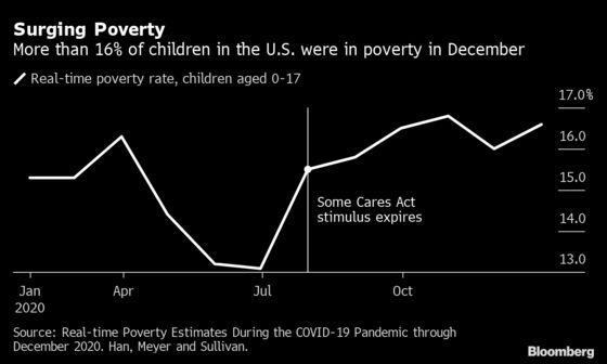 U.S. Child-Poverty Crisis Spurs Stepped-Up Efforts in Congress