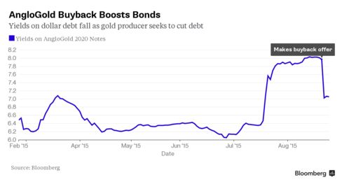 AngloGold Bond Yields Fall as Company Makes Buyback Offer
