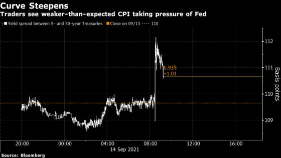 Treasury Curve Steepens as CPI Data Take Pressure Off Fed to Act