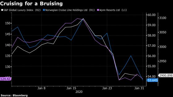 Record Losing Streaks, 99% Plunges Are Part of the Virus Market Fallout
