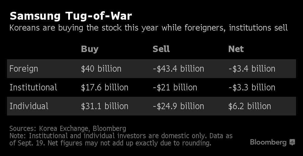 Foreign, Korean Investors Duke It Out Over Samsung