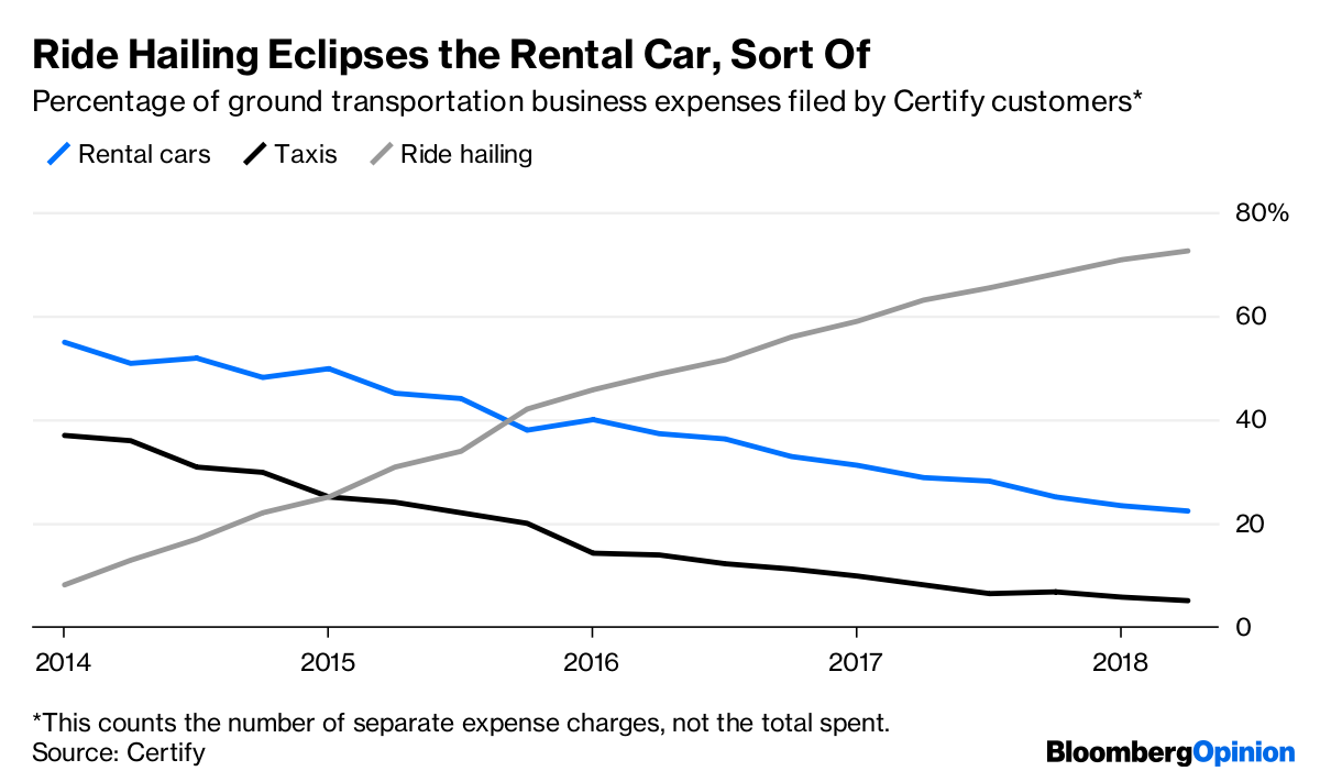 Uber and Lyft Are Not Making Rental Cars Disappear - Bloomberg