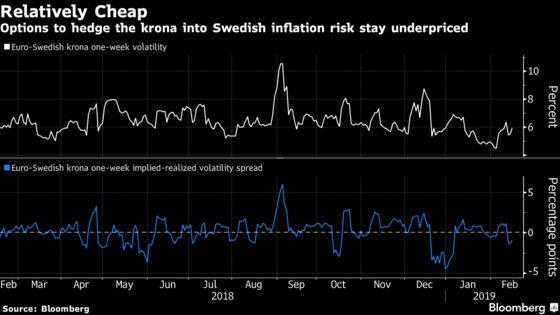 Swedish Krona Set for Bumpy Ride on Volatile January Inflation