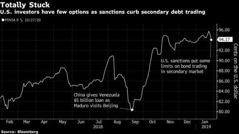 Los inversores estadounidenses tienen pocas opciones, ya que las sanciones frenan el comercio de deuda secundaria