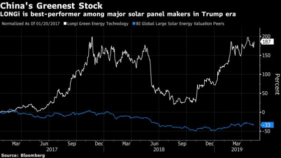 A Chinese Solar Company Has Rallied 173% Since Trump's Inauguration