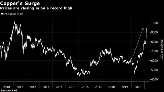 How High Can Copper Fly? This Metals Trader Expects $12,000