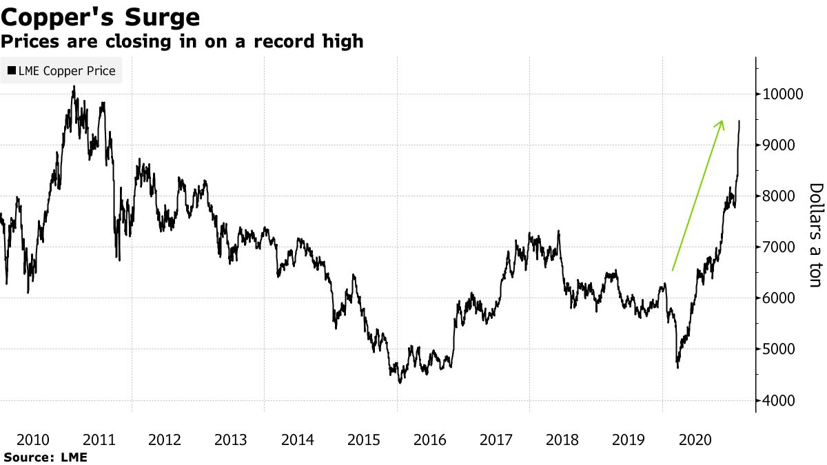 Prices are closing in on a record high