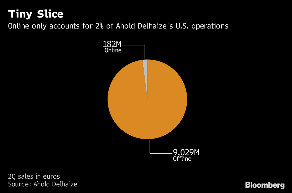 Ahold Delhaize Aims To Revamp Lagging Us Online Business Bloomberg