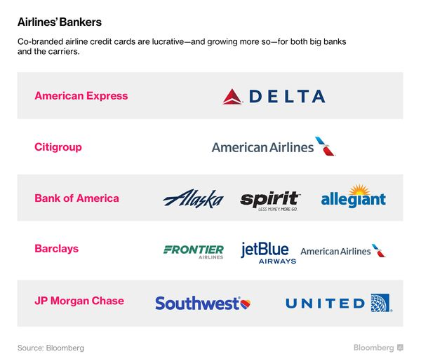 Airlines make more money selling miles than seats bloomberg they also tend to maintain high credit scores which means they pay their bills on time and banks experience fewer defaults the airline miles business colourmoves