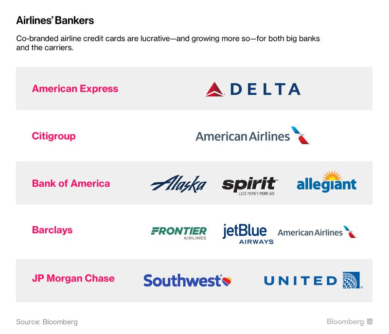 Airlines Make More Money Selling Miles Than Seats - Bloomberg