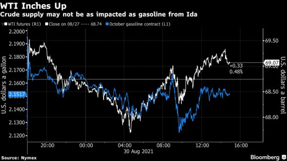 Oil Edges Up as U.S. Gulf Producers Assess Damage After Ida