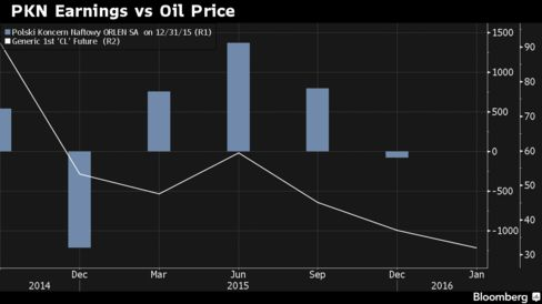 PKN Orlen Net Income/Loss Compared With Oil Price