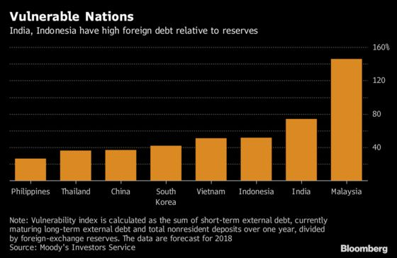 India, Indonesia Are Among Asia's Most Debt-Risky Nations