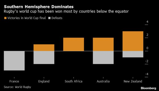 Rugby World Cup Is Dominated by Southern Hemisphere Giants