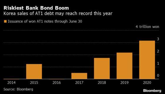 Riskiest Bank Bond Sales Jump in Korea Luring Yield Hunters