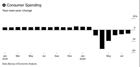 Get Ready for an Eye-Popping U.S. GDP Number