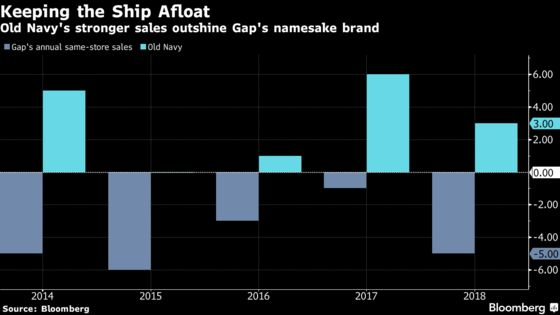 Gap Surges After Announcing Plan to Spin Off Old Navy
