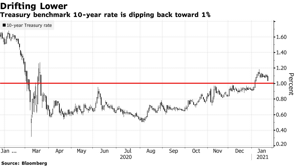 Treasury benchmark 10-year rate is dipping back toward 1%