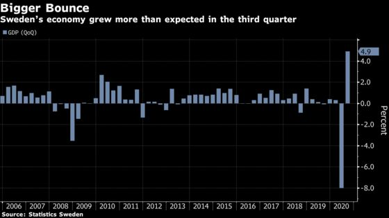 Swedish GDP Delivers Bigger Quarterly Bounce Than Expected