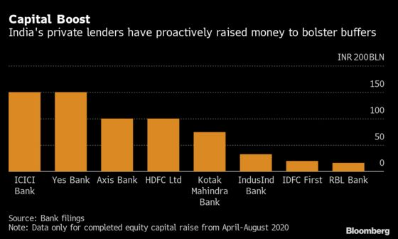 India's Central Bank Urges Lenders to Be Less Averse to Risk