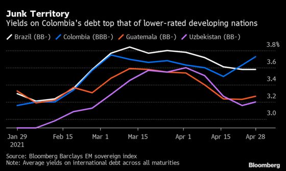 Colombia's Debt Is Already Trading as Though it Were Junk