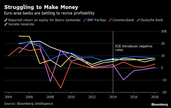What Draghi's Remarks Mean for the Euro Area's Banks
