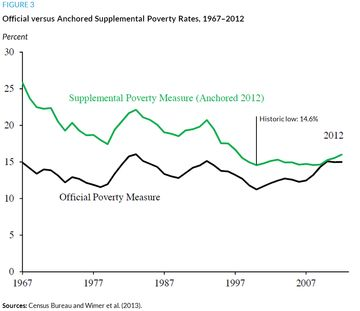 Poverty Measures Chart