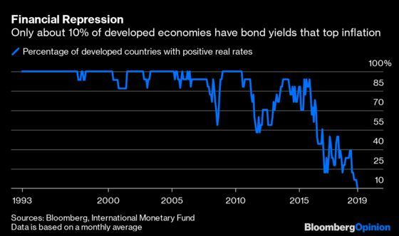 Central Banks Can't Create Negative Rates by Themselves