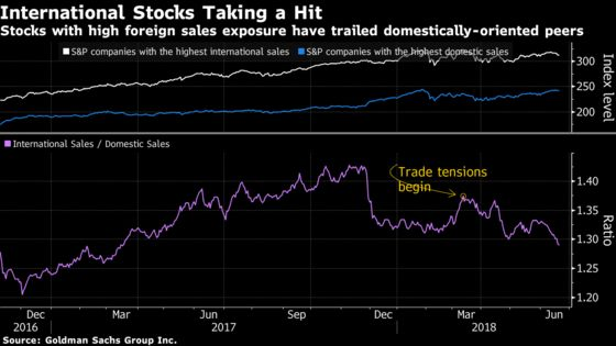 Sizing Up the Hit to S&P 500 Earnings From an Actual Trade War