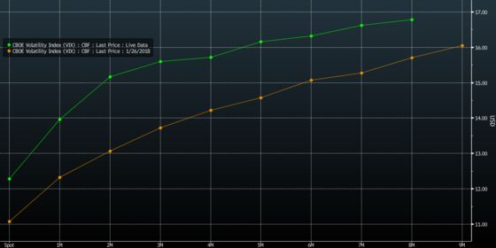 Fear of a January Repeat Arise After Breakdown ofStocks-VIX Correlation