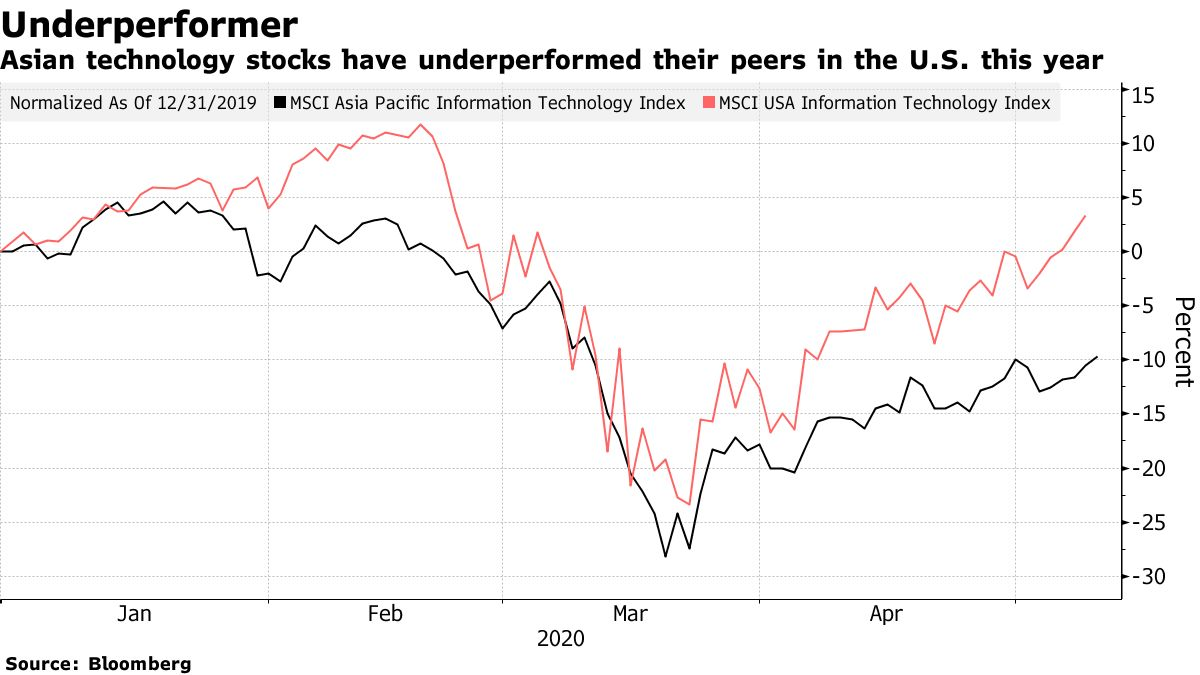 Asian technology stocks have underperformed their peers in the U.S. this year