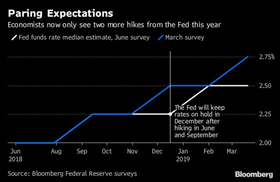 Fed to Stick With Gradual Hiking as Risks Balance Out: Survey