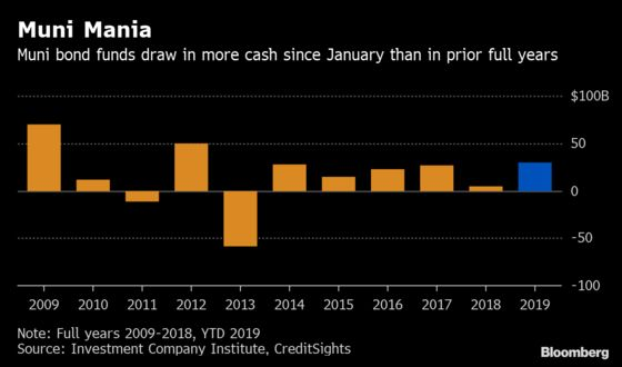 'Boom, Another Billion': Muni Funds Land a Year's Worth of Cash in Four Months