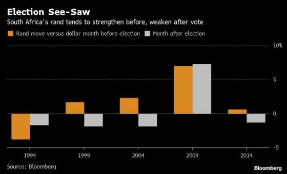 History Points to Rand Decline After South Africa's Poll: Chart