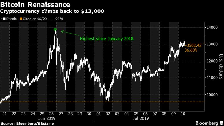 Cryptocurrency climbs back to $13,000